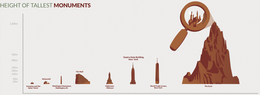Let's get Visual: Game of Thrones Infographics